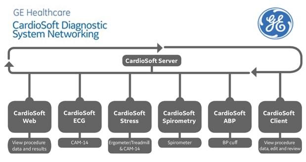 CardioSoft Netwrking 2