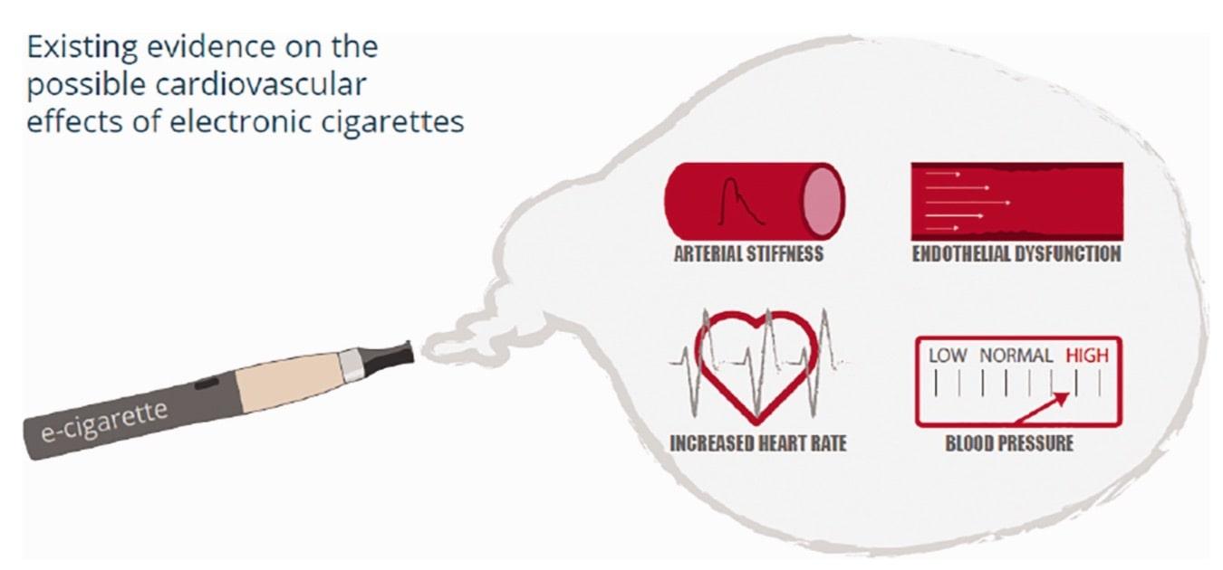 photo e cigarette cardiovascular